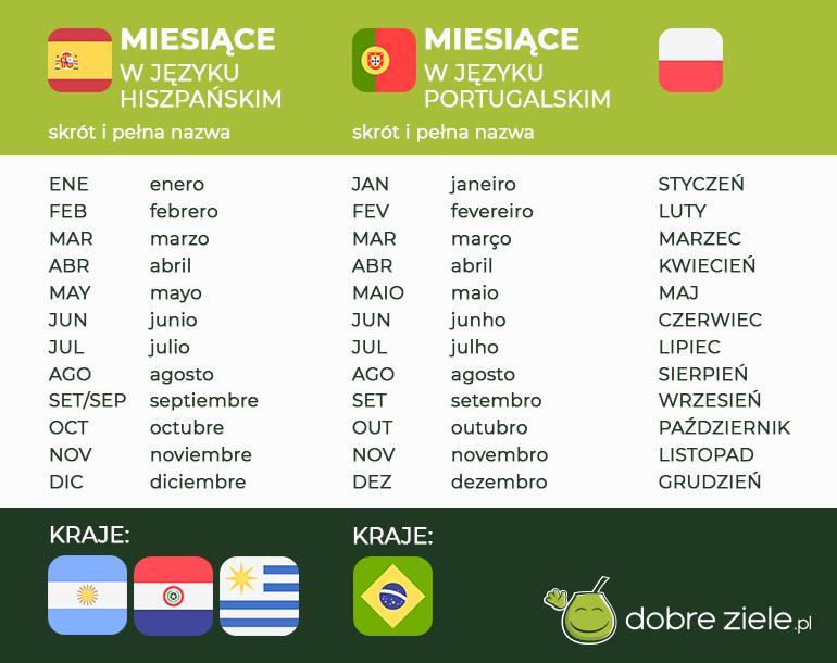 Pełne nazwy miesięcy, ze skrótami, wjęzyku hiszpańskim iportugalskim